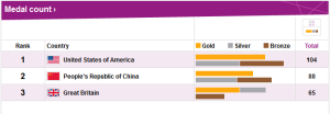 2012 USA Olympic Medal Count